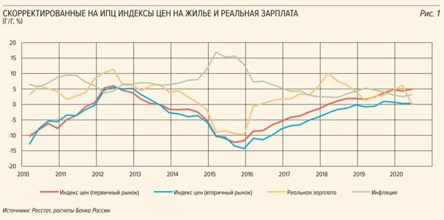 Цены на квартиры в новостройках Москвы вернулись к 2013 году