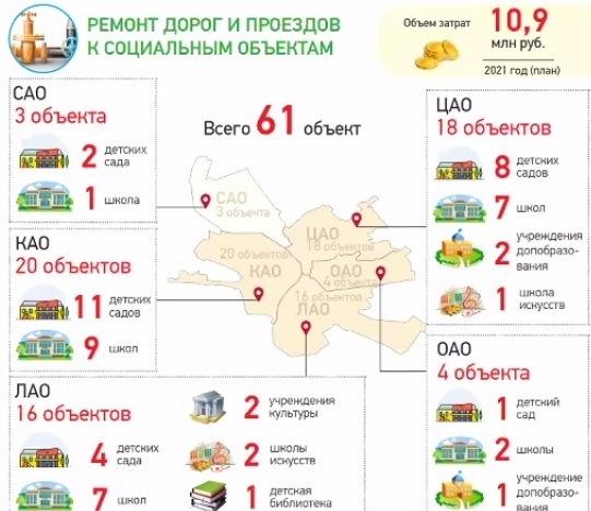 В Омске потратят более 1 млрд рублей на дороги