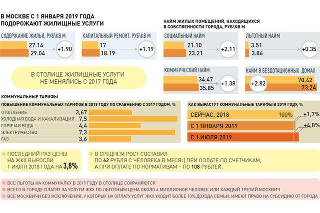 Коммунальщиков заставили объяснять повышение тарифов