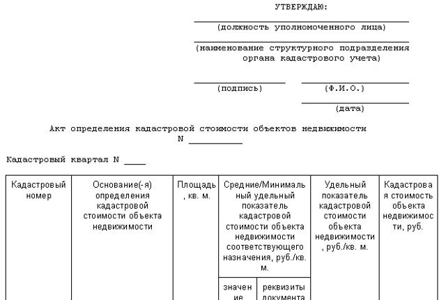 С начала 2015 года в Подмосковье исправили кадастровую стоимость 60 000 участков