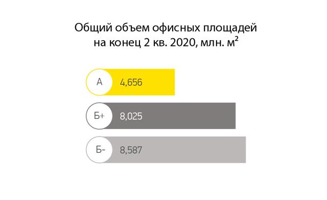 В Москве пустует 1 млн кв. метров офисов класса А