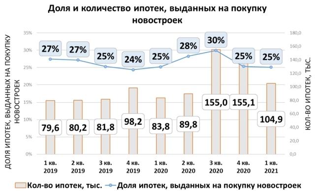 Ипотека остается популярной, несмотря на рост ставок
