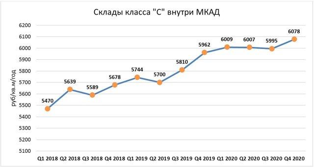 В Москве арендаторы офисов переезжают в бизнес-центры классом выше