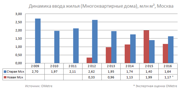 Эксперты: ввод жилья в Подмосковье в 2016 г. сократится на 10% в лучшем случае