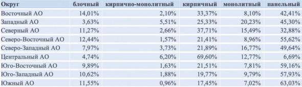 83% вторичных квартир в Москве продается со скидкой