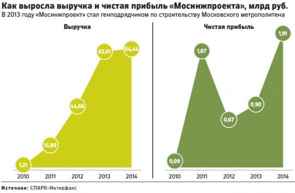 Власти Москвы сформируют свой строительный холдинг