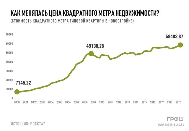 Аренда квартир подорожала в большинстве крупных городов России