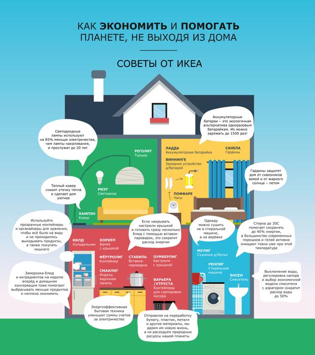 Экономия электричества, воды и тепла: советы от ИКЕА