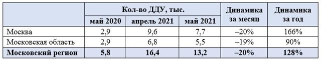В Москве и области будут дорожать новостройки