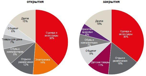 Петербург лидирует в России по уровню инвестиций в районные ТЦ