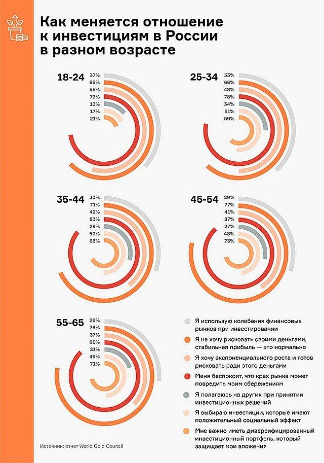 Россияне инвестируют в жилье в складчину