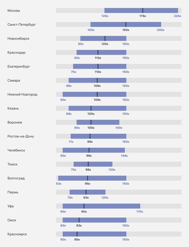 Небольшие города все чаще привлекают специалистов IT-отрасли