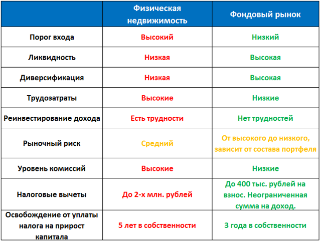 Квартиры в Москве перестали покупать для инвестиций
