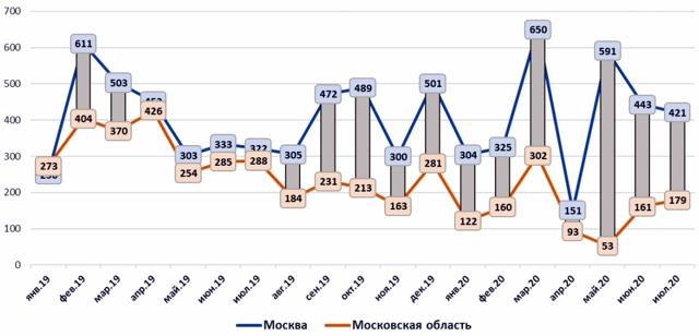 В мае на вторичном рынке Москвы вырос объем предложения
