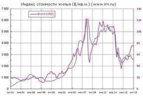 Цена на нефть косвенно влияет на рынок недвижимости России
