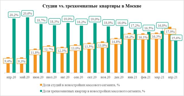В старых границах Москвы дорожают новостройки