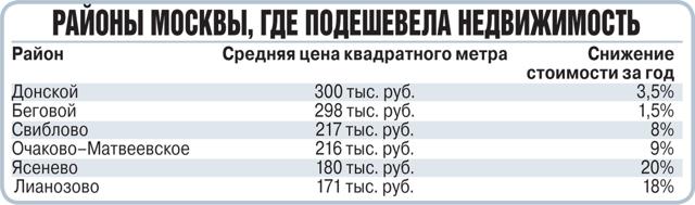 В Москве за год значительно подешевели комнаты