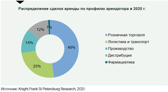 Под Петербургом за год почти вдвое сократились продажи загородной недвижимости