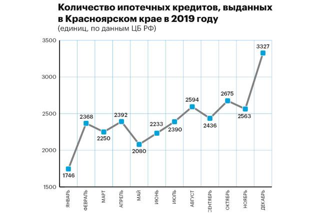 В Красноярске строят рекордное количество жилья