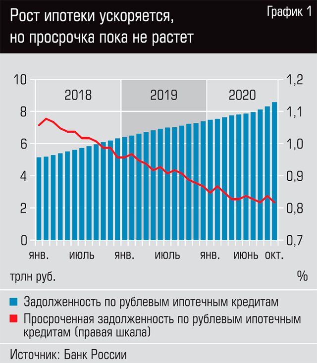 Рынок ипотеки в России будет падать