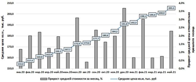 В Москве стало больше дешевых новостроек на продажу