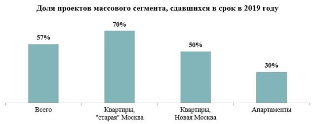 В Москве только 11% новостроек сдаются в эксплуатацию вовремя