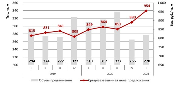 Цены на новостройки в Москве выросли на 7% за I квартал