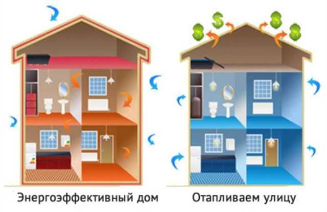 Тепло ли тебе, девица? Что такое энергоэффективный дом в России