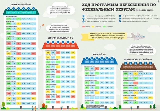 Расселение аварийного жилья в России отстает от плана