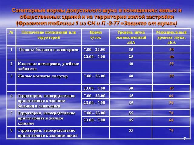 Власти Москвы введут тихий час для жильцов в многоквартирных домах