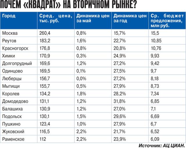 В Москве на 70% вырос объем предложения массового жилья