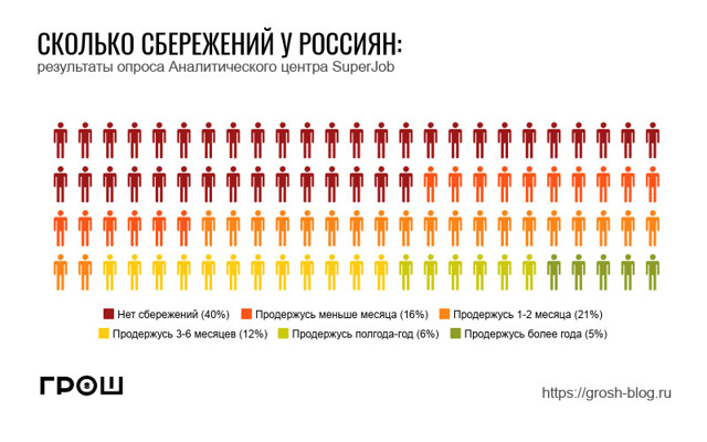 Каждый пятый россиянин копит деньги на жилье