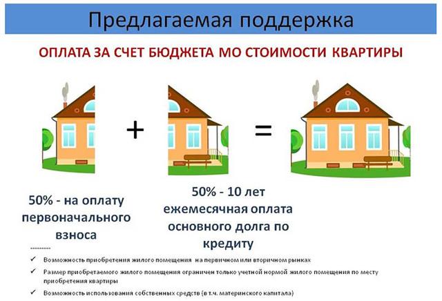 В Подмосковье теперь выдают больше ипотеки, чем в Москве