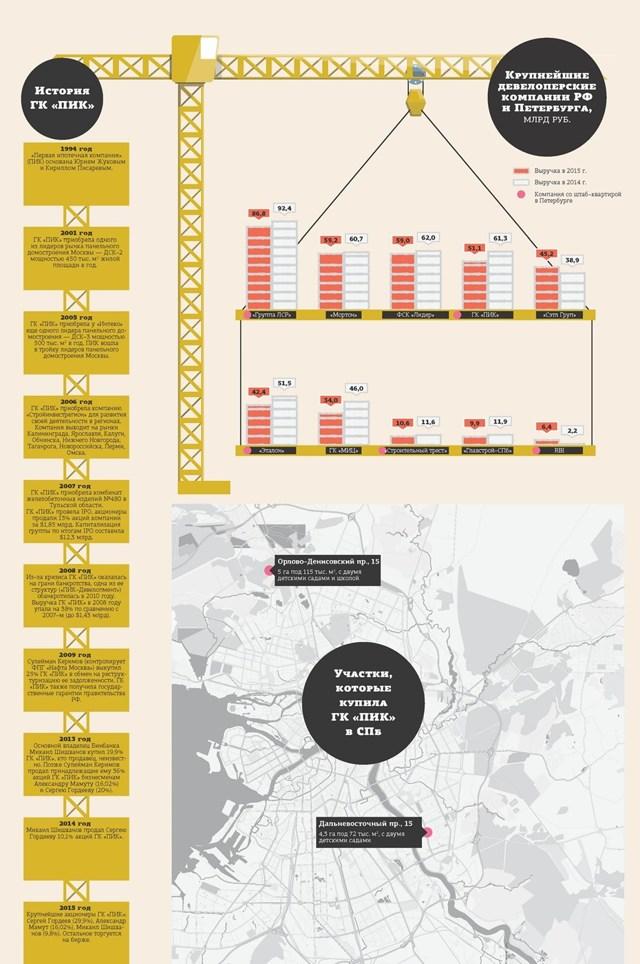 ГК ПИК выйдет на рынок Петербурга в 2017 году