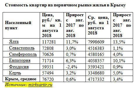 Обзор рынка недвижимости Крыма: продажа, аренда, регистрация сделок