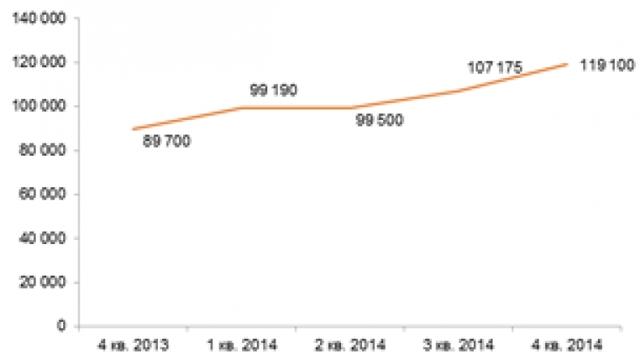 На 2015 год придется пик заселения новостроек в Новой Москве