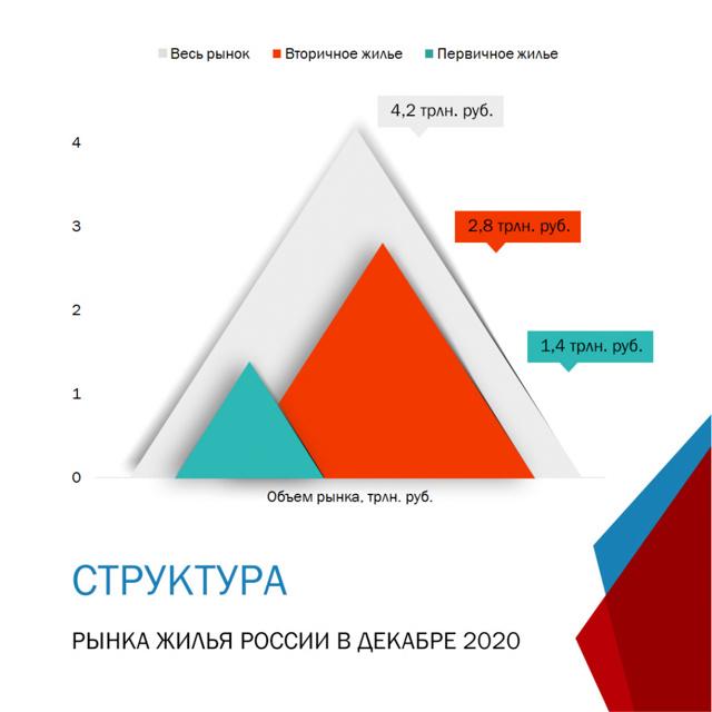 В Москве стали продавать больше вторички