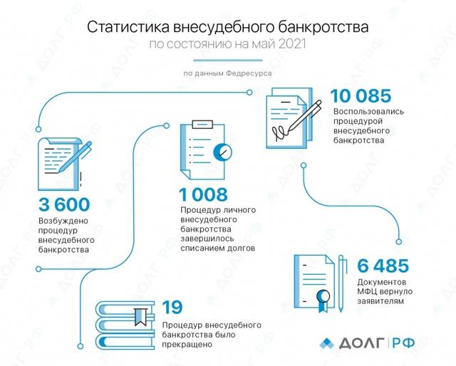 2 тысячи россиян подали заявление о банкротстве