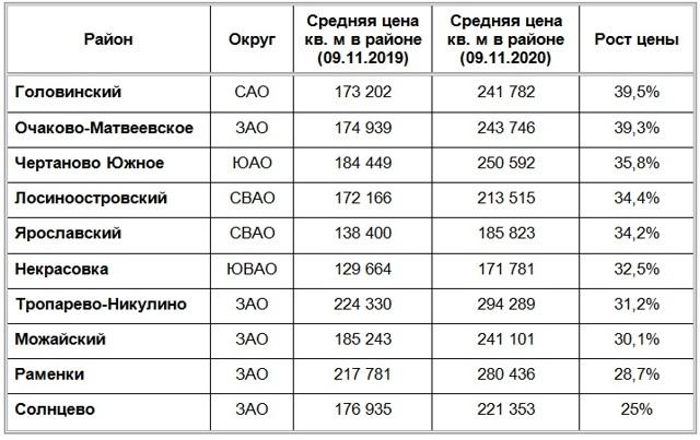 Эксперты выяснили, в каких районах Москвы новостройки дорожали сильнее всего