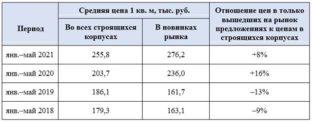 Новостроек в Подмосковье стало меньше и они подорожали