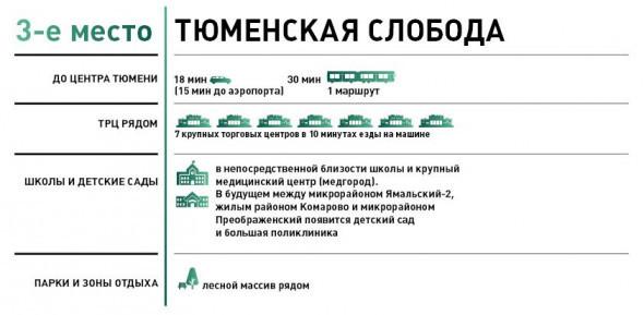 В Тюменской области в 2015 году сдадут 1,5 млн кв. метров жилья