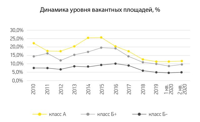 Что происходит на рынке офисной недвижимости Москвы?