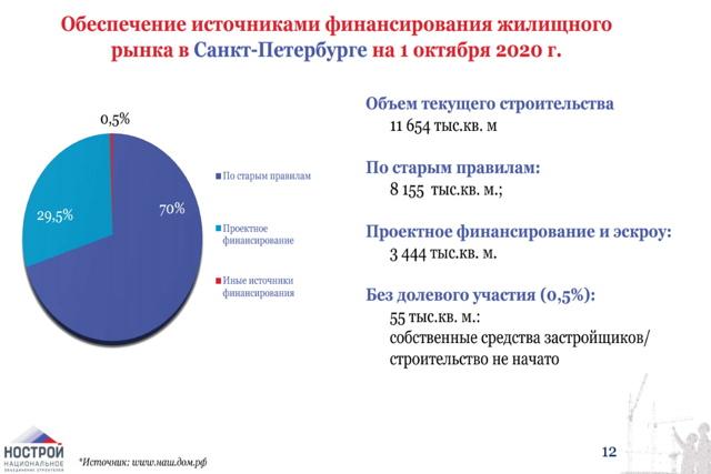 Застройщикам Петербурга не хватает покупателей