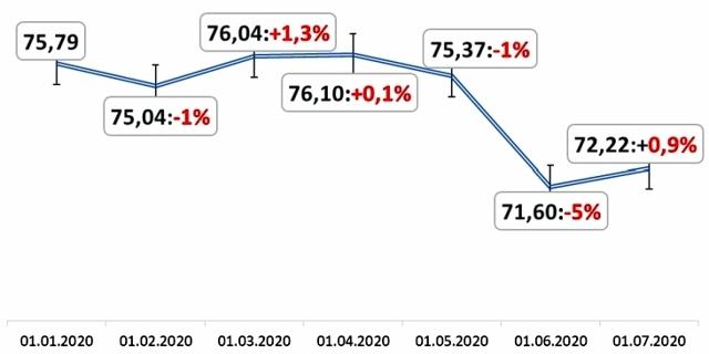 За месяц средняя стоимость вторички более всего снизилась в Москве и Магадане