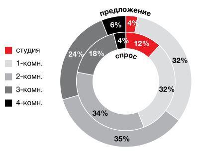 На рынке новостроек эконом-класса в Москве растут и предложение, и цены